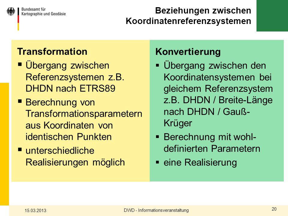20 Beziehungen zwischen Koordinatenreferenzsystemen Transformation Übergang zwischen Referenzsystemen z.B. DHDN nach ETRS89 Berechnung von Transformat