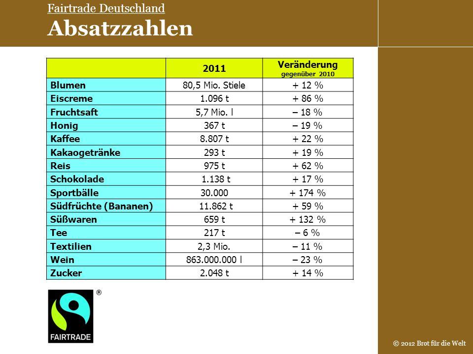 © 2012 Brot für die Welt 2011 Veränderung gegenüber 2010 Blumen80,5 Mio. Stiele+ 12 % Eiscreme1.096 t+ 86 % Fruchtsaft5,7 Mio. l– 18 % Honig367 t– 19