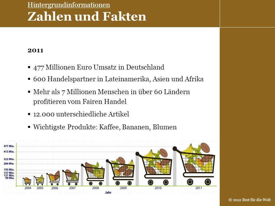 © 2012 Brot für die Welt 477 Millionen Euro Umsatz in Deutschland Mehr als 7 Millionen Menschen in über 60 Ländern profitieren vom Fairen Handel 600 H