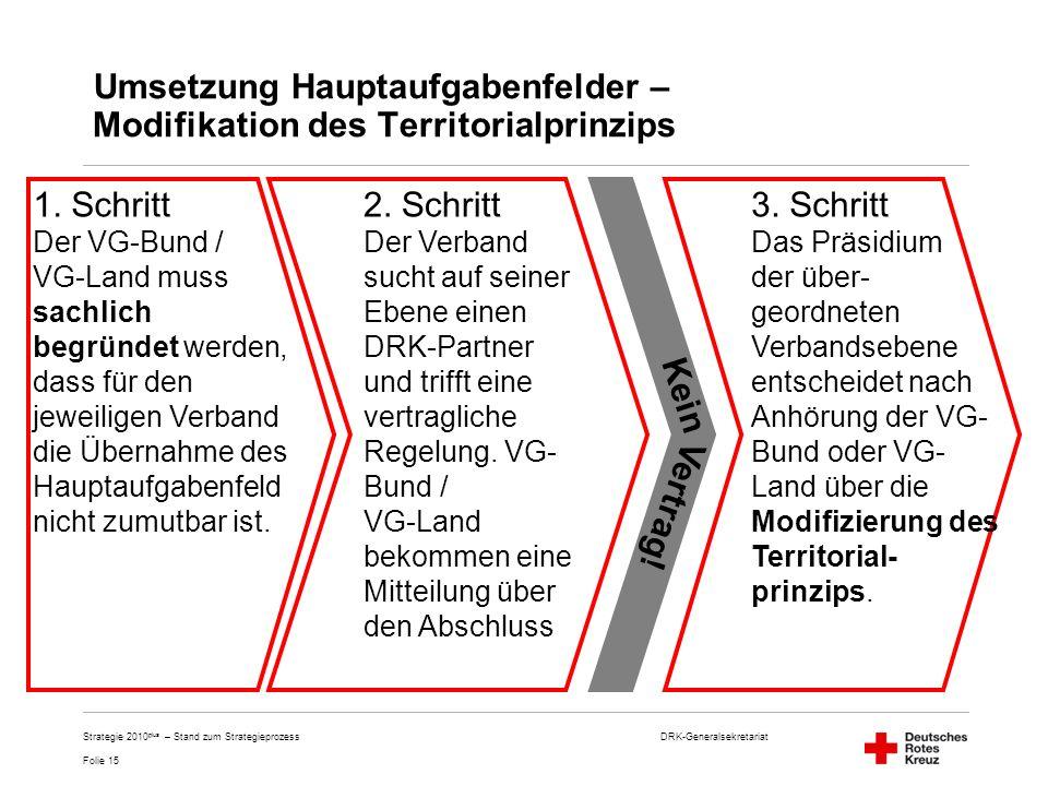 DRK-Generalsekretariat Folie 15 Strategie 2010 plus – Stand zum Strategieprozess Umsetzung Hauptaufgabenfelder – Modifikation des Territorialprinzips