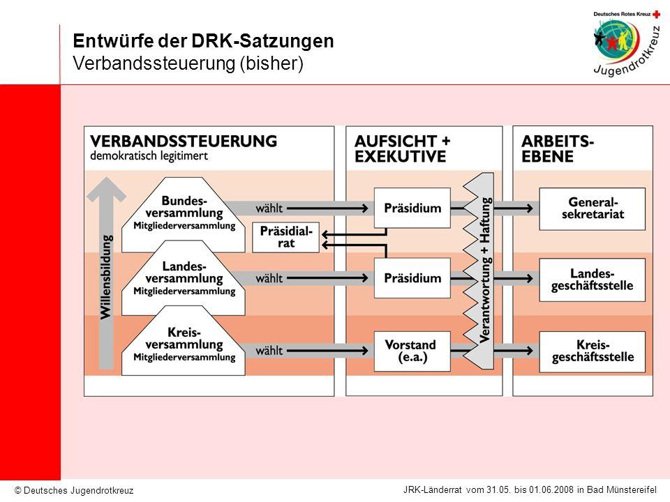 © Deutsches Jugendrotkreuz JRK-Länderrat vom 31.05. bis 01.06.2008 in Bad Münstereifel Entwürfe der DRK-Satzungen Verbandssteuerung (bisher)