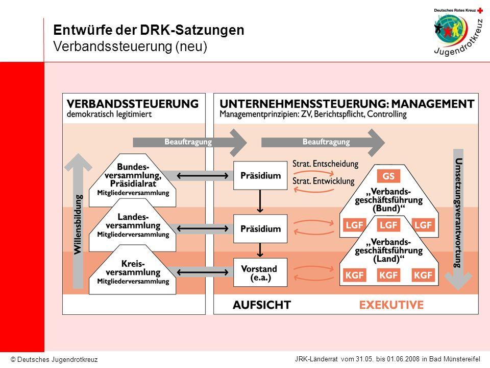 © Deutsches Jugendrotkreuz JRK-Länderrat vom 31.05. bis 01.06.2008 in Bad Münstereifel Entwürfe der DRK-Satzungen Verbandssteuerung (neu)