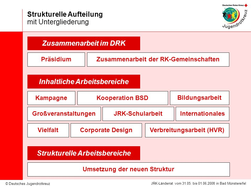 © Deutsches Jugendrotkreuz JRK-Länderrat vom 31.05. bis 01.06.2008 in Bad Münstereifel Strukturelle Aufteilung mit Untergliederung Strukturelle Arbeit