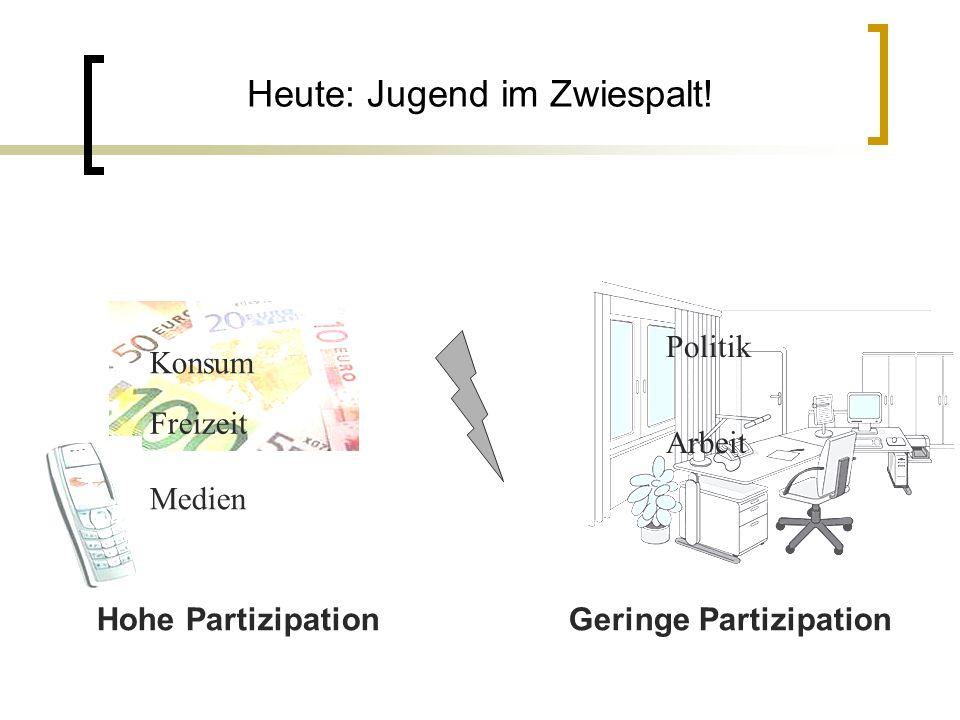 Heute: Jugend im Zwiespalt! Freizeit Konsum Medien Politik Arbeit Hohe PartizipationGeringe Partizipation