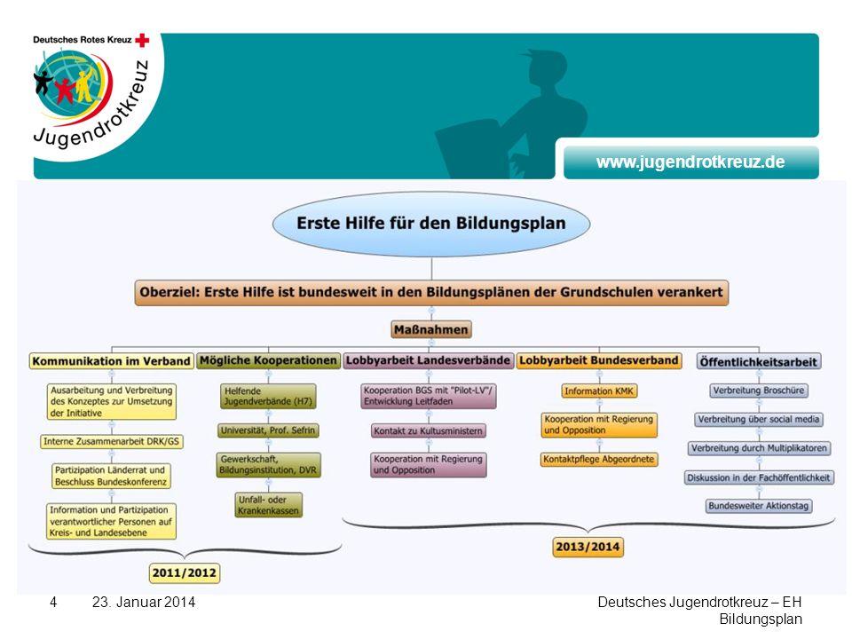 www.jugendrotkreuz.de 23. Januar 2014Deutsches Jugendrotkreuz – EH Bildungsplan 4