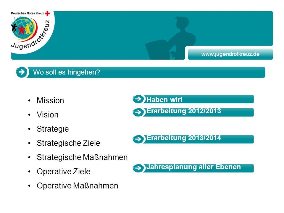 www.jugendrotkreuz.de Wo soll es hingehen? Mission Vision Strategie Strategische Ziele Strategische Maßnahmen Operative Ziele Operative Maßnahmen Habe