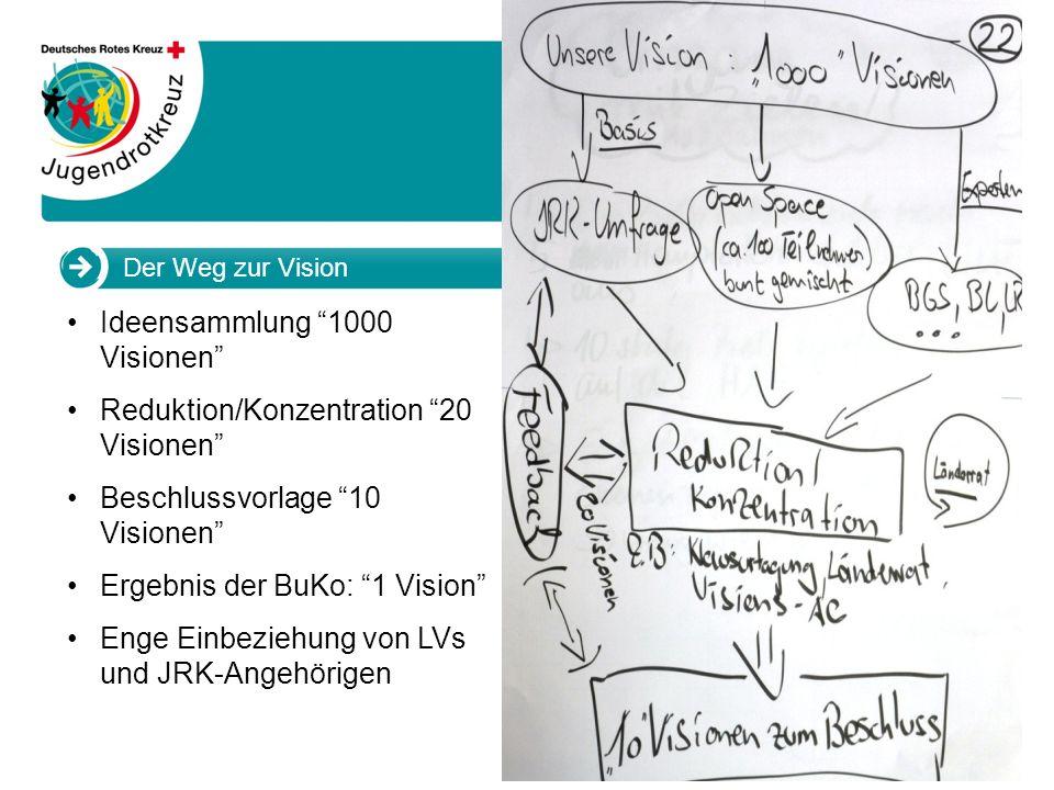 www.jugendrotkreuz.de Der Weg zur Vision JRK-Länderrat im Mai 2012 in Bremen Haben wir! Erarbeitung 2012/2013 Jahresplanung aller Ebenen Erareitung 20