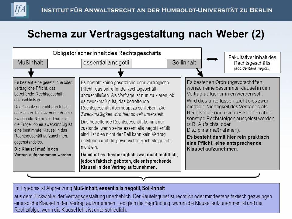 Schema zur Vertragsgestaltung nach Weber (2) Obligatorischer Inhalt des Rechtsgeschäfts Fakultativer Inhalt des Rechtsgeschäfts (accidentalia negotii) Mußinhaltessentialia negotiiSollinhalt Es besteht eine gesetzliche oder vertragliche Pflicht, das betreffende Rechtsgeschäft abzuschließen.