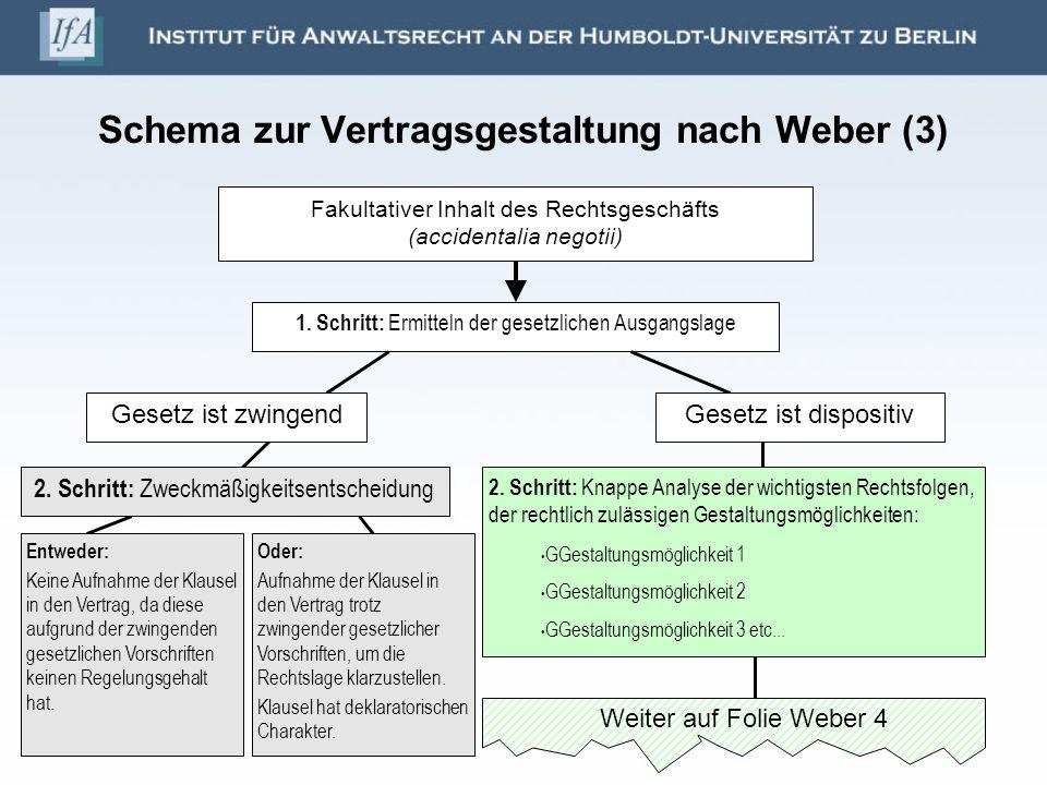 Schema zur Vertragsgestaltung nach Weber (3) Fakultativer Inhalt des Rechtsgeschäfts (accidentalia negotii) 1. Schritt: Ermitteln der gesetzlichen Aus