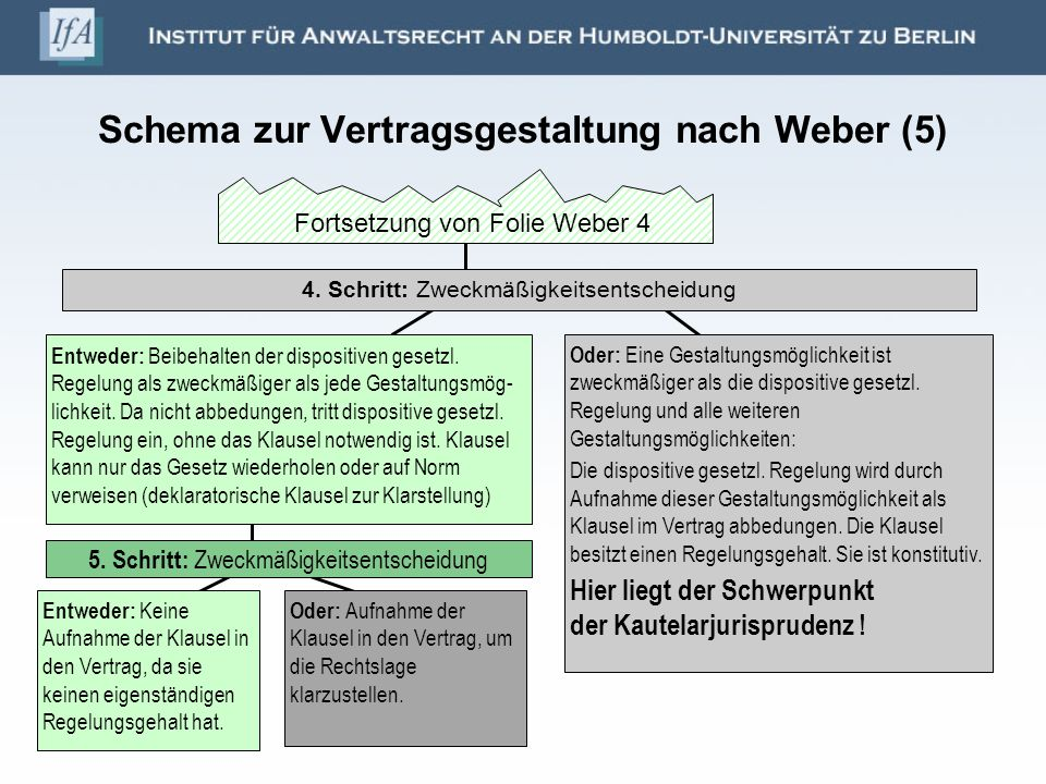 Schema zur Vertragsgestaltung nach Weber (5) Entweder: Beibehalten der dispositiven gesetzl. Regelung als zweckmäßiger als jede Gestaltungsmög- lichke