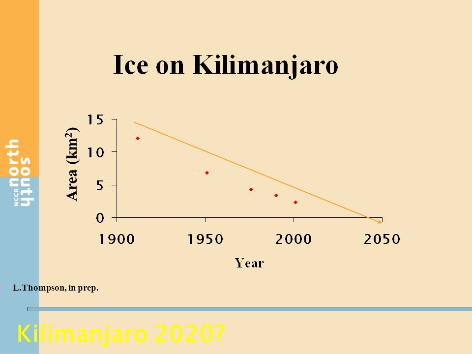 Kilimanjaro 2020? Area (km 2 ) L.Thompson, in prep.