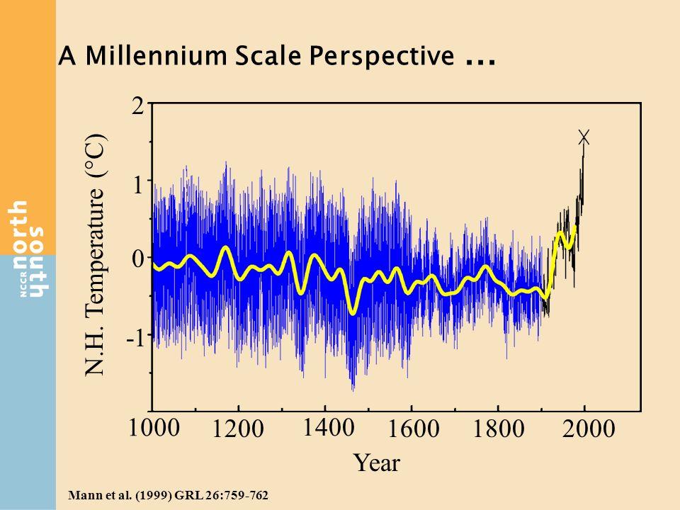 A Millennium Scale Perspective... N.H. Temperature (°C) 1000 1400 1200160018002000 0 1 2 Year Mann et al. (1999) GRL 26:759-762