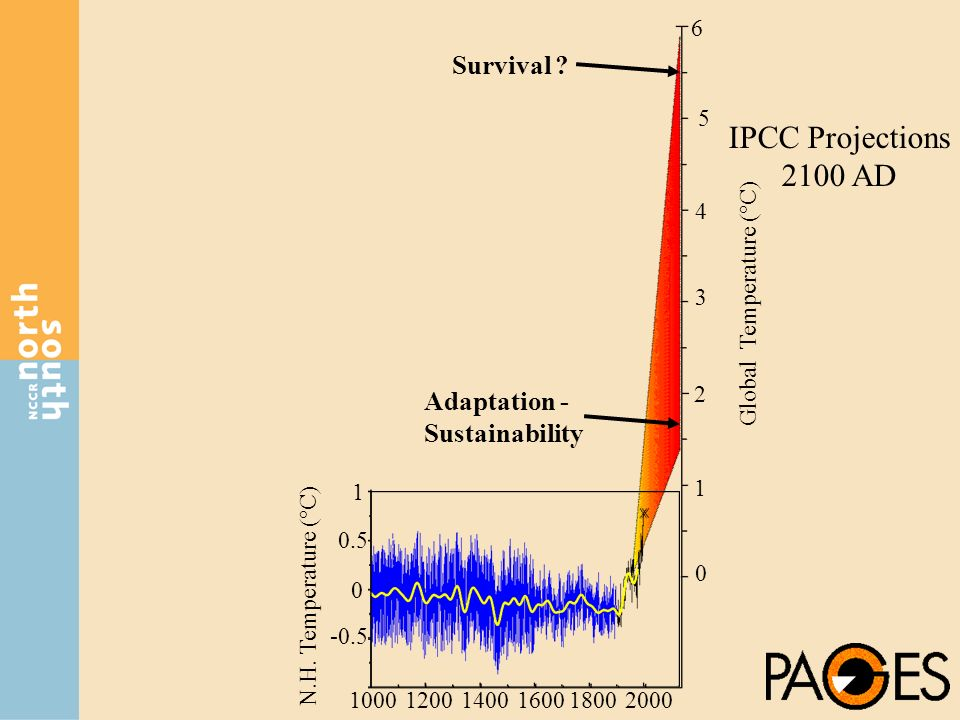 IPCC Projections 2100 AD 100012001400160018002000 0 0.5 1 -0.5 2 4 3 5 6 1 0 N.H. Temperature (°C) Global Temperature (°C) Adaptation - Sustainability