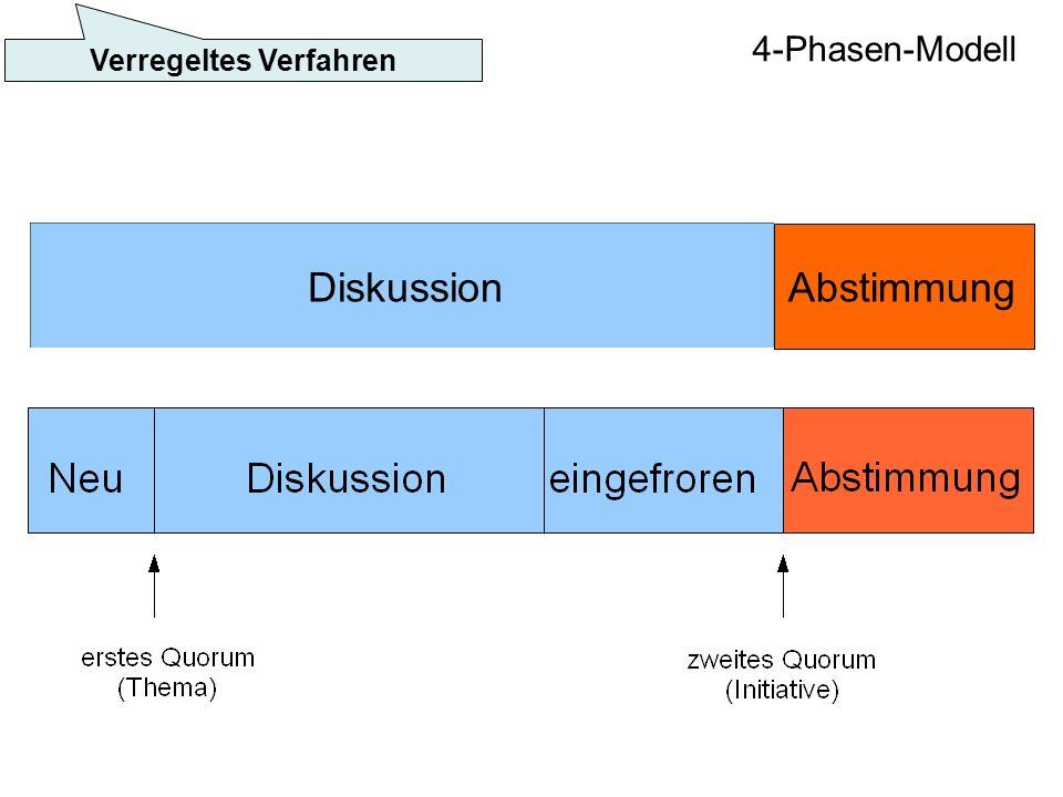 DiskussionAbstimmung Verregeltes Verfahren 4-Phasen-Modell