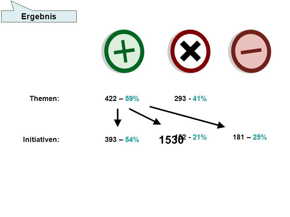 Themen: 422 – 59%293 - 41% 393 – 54% 181 – 25%152 - 21% Initiativen: 1530 Ergebnis