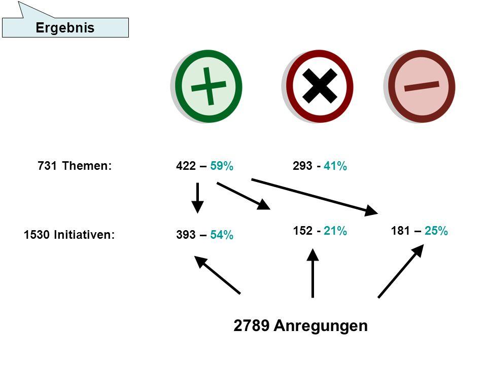 731 Themen: 1530 Initiativen: 422 – 59%293 - 41% 393 – 54% 181 – 25%152 - 21% 2789 Anregungen Ergebnis