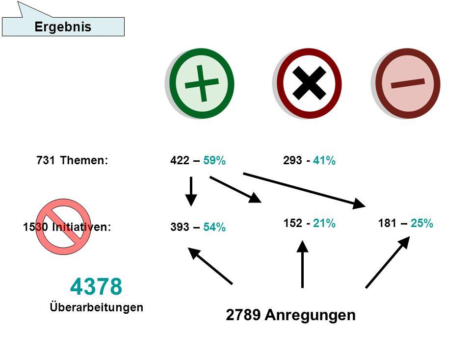 731 Themen: 1530 Initiativen: 422 – 59%293 - 41% 393 – 54% 181 – 25%152 - 21% 2789 Anregungen 4378 Überarbeitungen Ergebnis