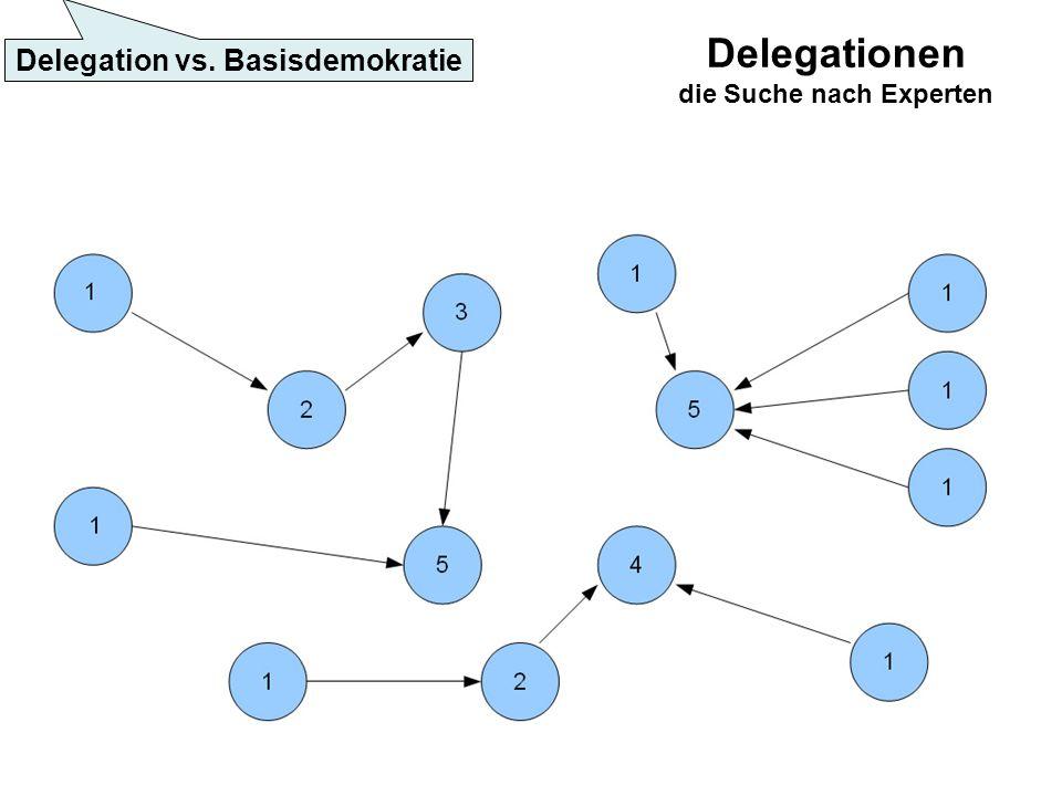 Delegationen die Suche nach Experten Delegation vs. Basisdemokratie