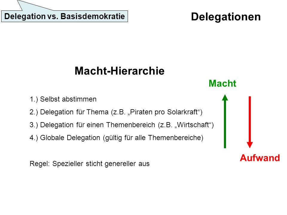 Delegationen Macht-Hierarchie 1.) Selbst abstimmen 2.) Delegation für Thema (z.B.