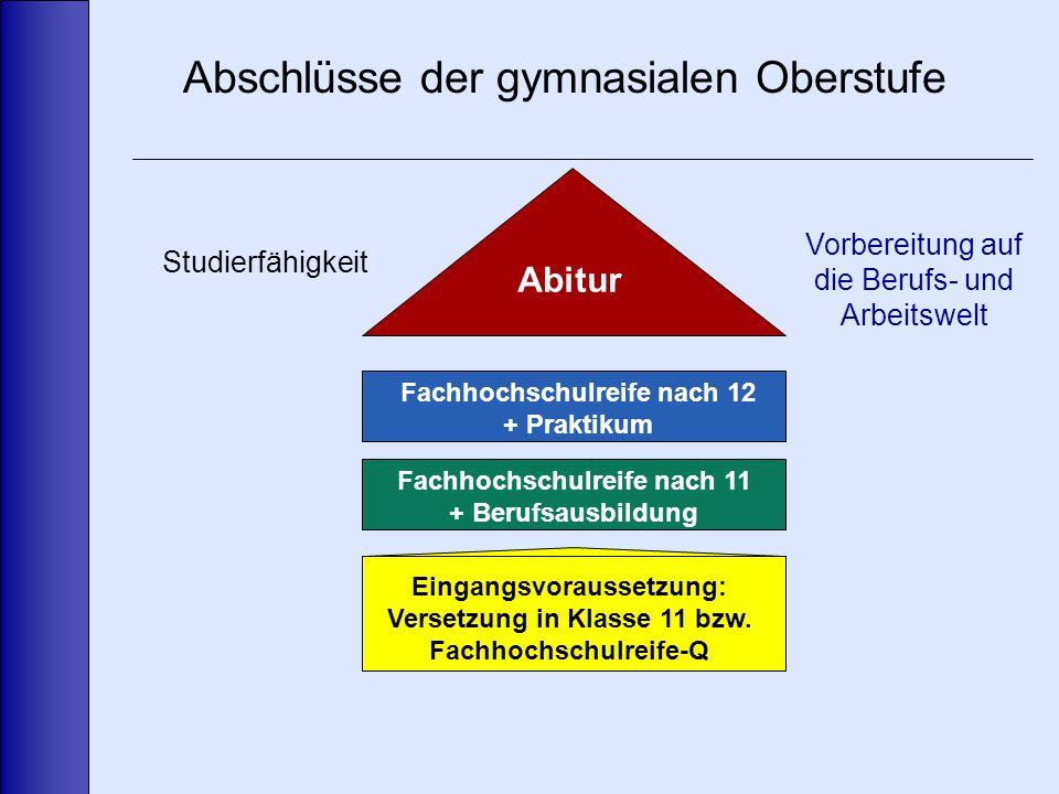 Abschlüsse der gymnasialen Oberstufe Abitur Fachhochschulreife nach 11 + Berufsausbildung Eingangsvoraussetzung: Versetzung in Klasse 11 bzw.