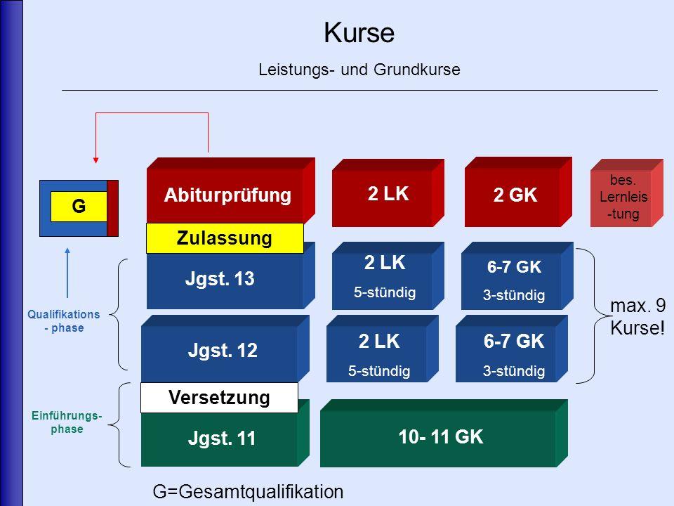 Kurse Leistungs- und Grundkurse Abiturprüfung Jgst.