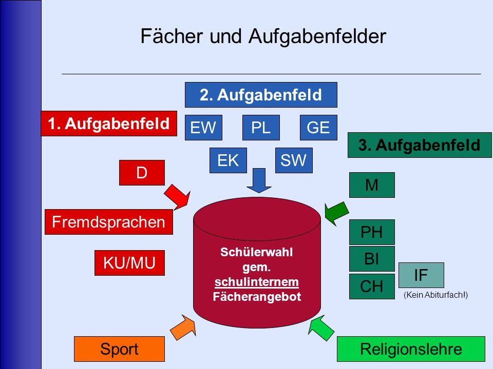 Fächer und Aufgabenfelder 1. Aufgabenfeld D Fremdsprachen KU/MU 2.