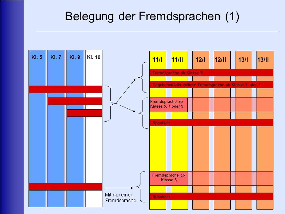 Belegung der Fremdsprachen (1) 11/I11/II13/II12/I12/II13/I Fremdsprache ab Klasse 5 Fremdsprache ab Klasse 5, 7 oder 9 Spanisch Gegebenenfalls weitere Fremdsprache ab Klasse 5 oder 7 Spanisch Fremdsprache ab Klasse 5 Kl.