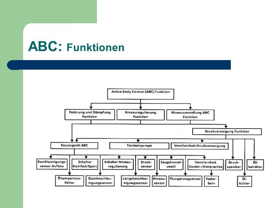 ABC: Federung / Dämpfung … übernimmt bei niederfrequenten Aufbaubewegungen (< 5 Hertz) der hydraulische Stellzylinder (Plunger) … übernimmt bei höherfrequenten Schwingungen (> 5 Hertz) die Stahlfeder und der Zweirohr-Gasdruckdämpfer