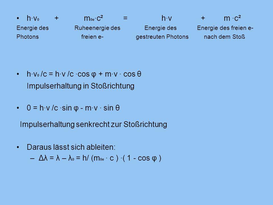 h·ν 0 + m 0e ·c² = h·ν + m ·c² Energie des Ruheenergie des Energie des Energie des freien e- Photons freien e- gestreuten Photons nach dem Stoß h·ν 0