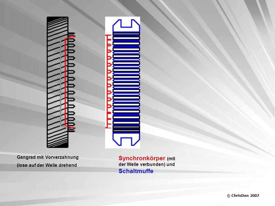 © ChrisDen 2007 Gangrad mit Vorverzahnung (lose auf der Welle drehend Synchronkörper (mit der Welle verbunden) und Schaltmuffe