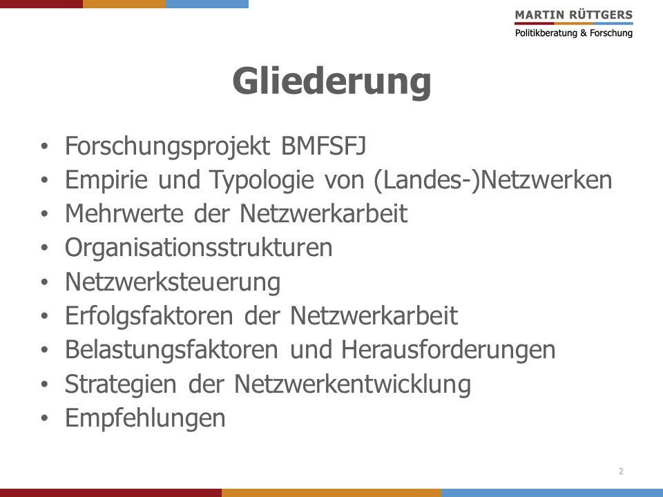 Gliederung Forschungsprojekt BMFSFJ Empirie und Typologie von (Landes-)Netzwerken Mehrwerte der Netzwerkarbeit Organisationsstrukturen Netzwerksteueru
