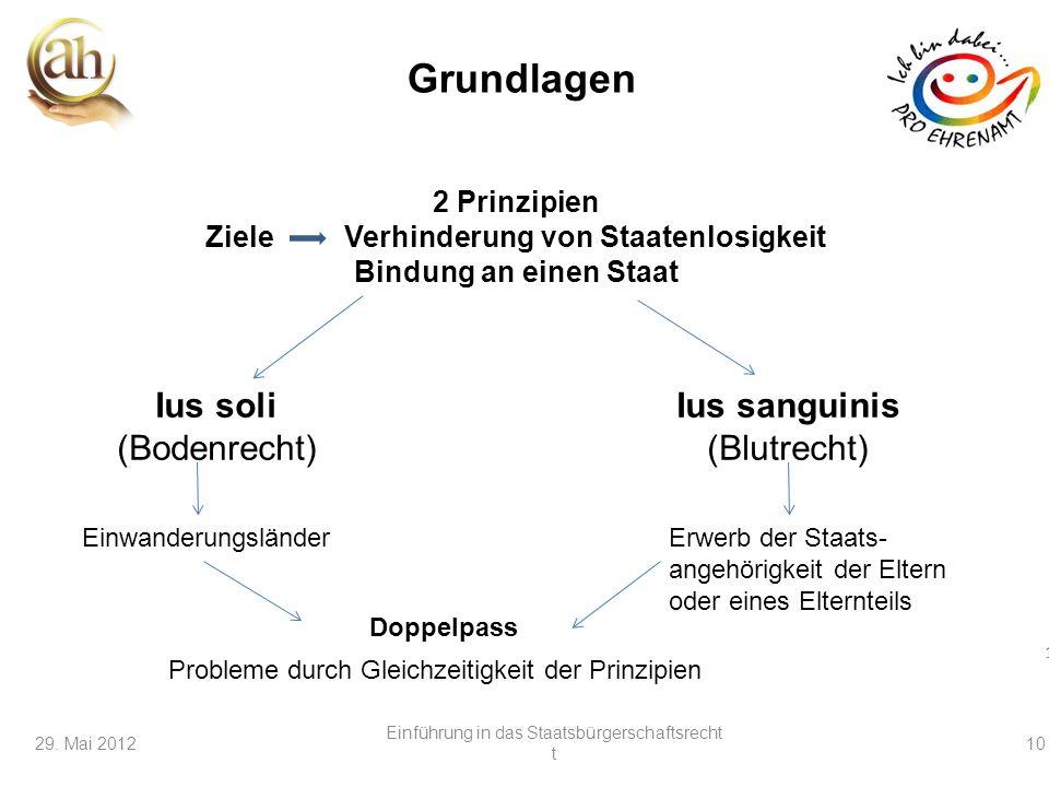 10 29. Mai 201210 Grundlagen 2 Prinzipien Ziele Verhinderung von Staatenlosigkeit Bindung an einen Staat Ius soli (Bodenrecht) Ius sanguinis (Blutrech