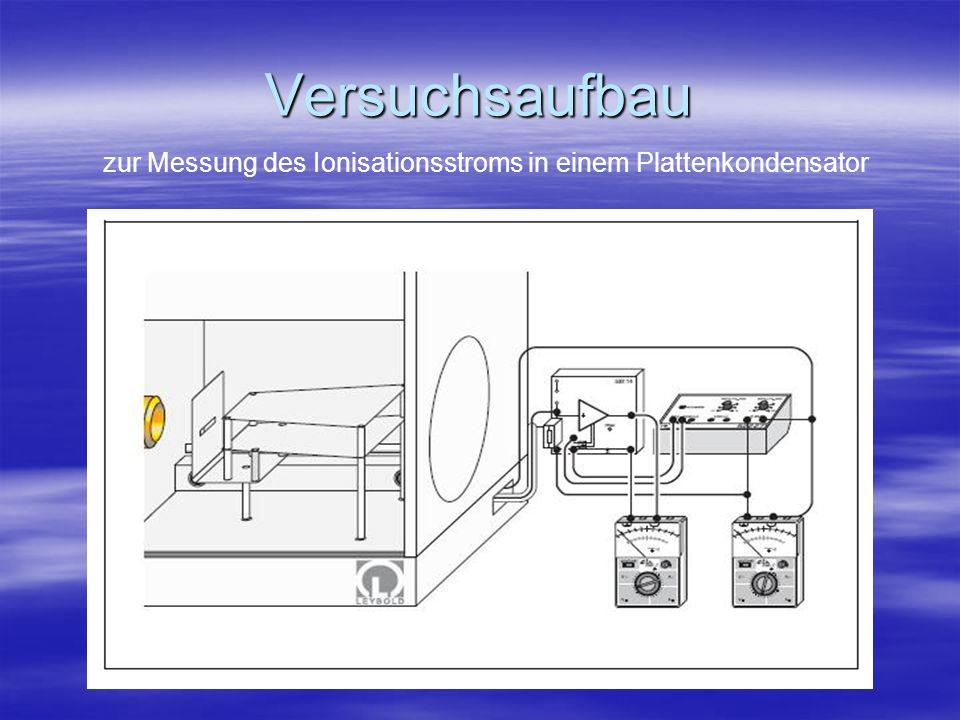 Versuchsaufbau zur Messung des Ionisationsstroms in einem Plattenkondensator