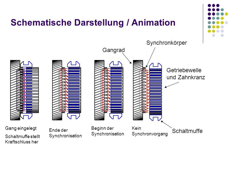 Schematische Darstellung / Animation Gang eingelegt Schaltmuffe stellt Kraftschluss her Beginn der Synchronisation Ende der Synchronisation Gangrad Getriebewelle und Zahnkranz Synchronkörper Schaltmuffe Kein Synchronvorgang