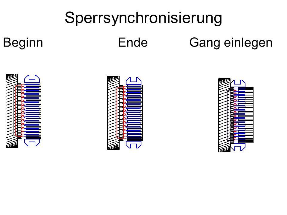 Thesen Durch Synchronisiereinrichtung wird die Drehzahlgleichheit zwischen Gangrad und Schaltmuffe durch eine Reibungskupplung hergellt.