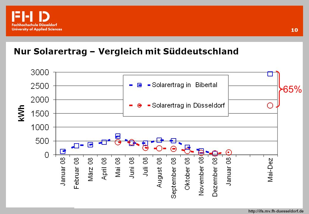 10 Prof. Dr.-Ing. Frank Kameier © 2009 http://ifs.mv.fh-duesseldorf.de Nur Solarertrag – Vergleich mit Süddeutschland 65%