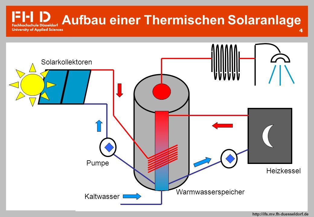 4 Prof. Dr.-Ing. Frank Kameier © 2009 http://ifs.mv.fh-duesseldorf.de Solarkollektoren Pumpe Warmwasserspeicher Heizkessel Kaltwasser Aufbau einer The
