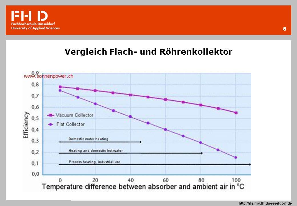 8 Prof. Dr.-Ing. Frank Kameier © 2009 http://ifs.mv.fh-duesseldorf.de Vergleich Flach- und Röhrenkollektor