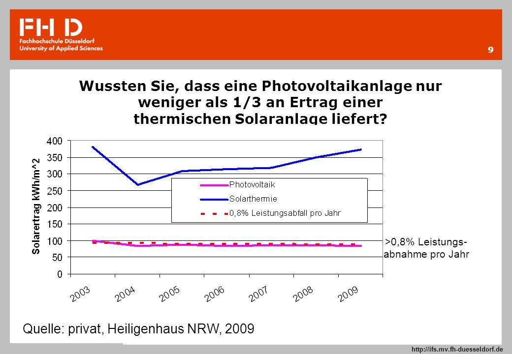 9 Prof. Dr.-Ing. Frank Kameier © 2009 http://ifs.mv.fh-duesseldorf.de Wussten Sie, dass eine Photovoltaikanlage nur weniger als 1/3 an Ertrag einer th