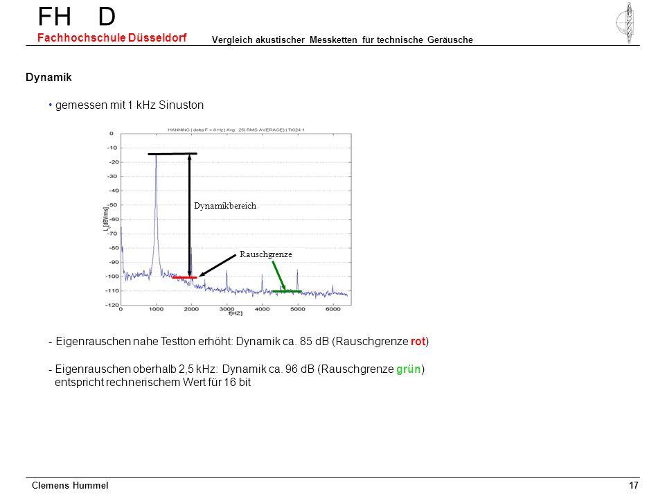Clemens Hummel FH D Fachhochschule Düsseldorf Vergleich akustischer Messketten für technische Geräusche 17 Dynamik gemessen mit 1 kHz Sinuston - Eigen