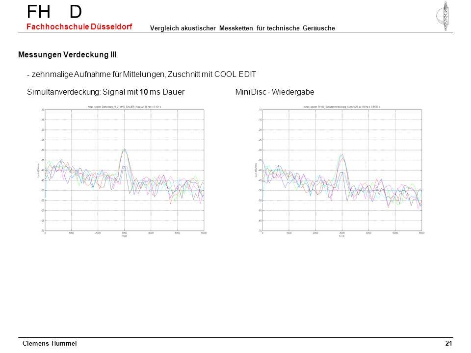 Simultanverdeckung: Signal mit 10 ms Dauer Clemens Hummel FH D Fachhochschule Düsseldorf Vergleich akustischer Messketten für technische Geräusche 21
