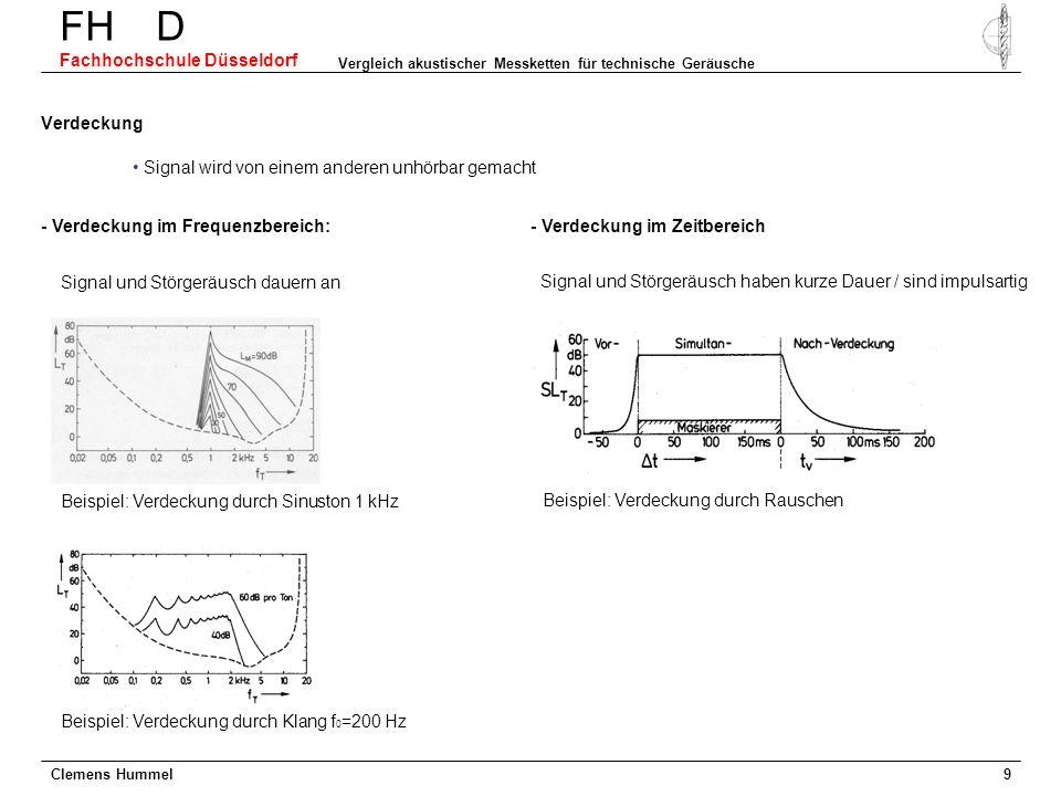 Clemens Hummel FH D Fachhochschule Düsseldorf Vergleich akustischer Messketten für technische Geräusche 9 Verdeckung - Verdeckung im Frequenzbereich: