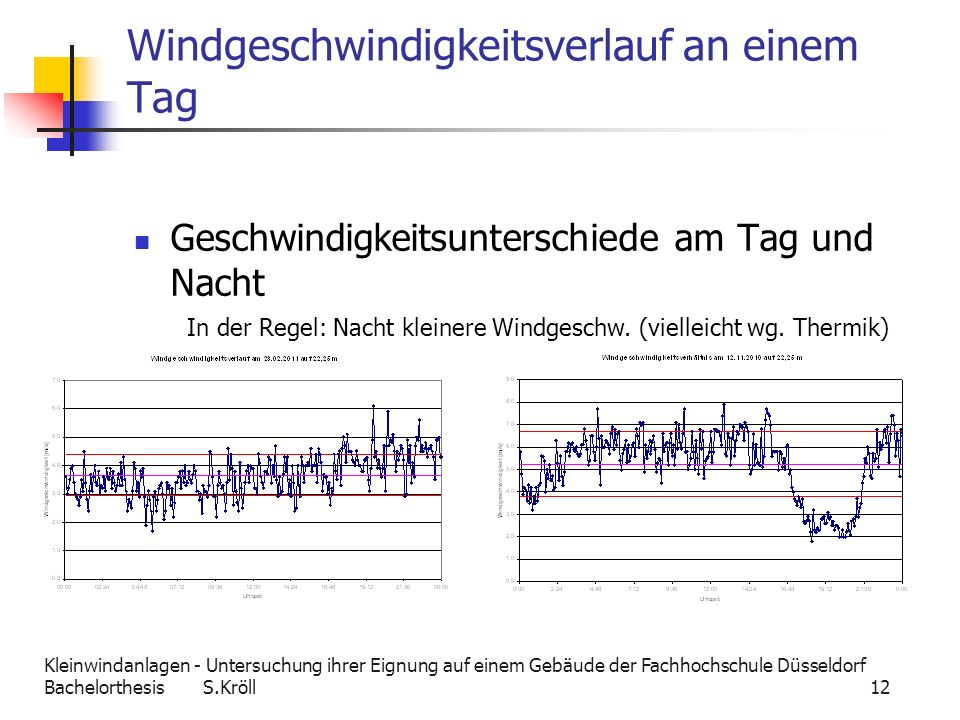 Kleinwindanlagen - Untersuchung ihrer Eignung auf einem Gebäude der Fachhochschule Düsseldorf Bachelorthesis S.Kröll 12 Windgeschwindigkeitsverlauf an