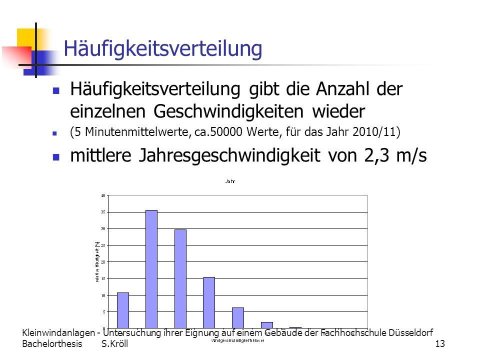 Kleinwindanlagen - Untersuchung ihrer Eignung auf einem Gebäude der Fachhochschule Düsseldorf Bachelorthesis S.Kröll 13 Häufigkeitsverteilung Häufigke