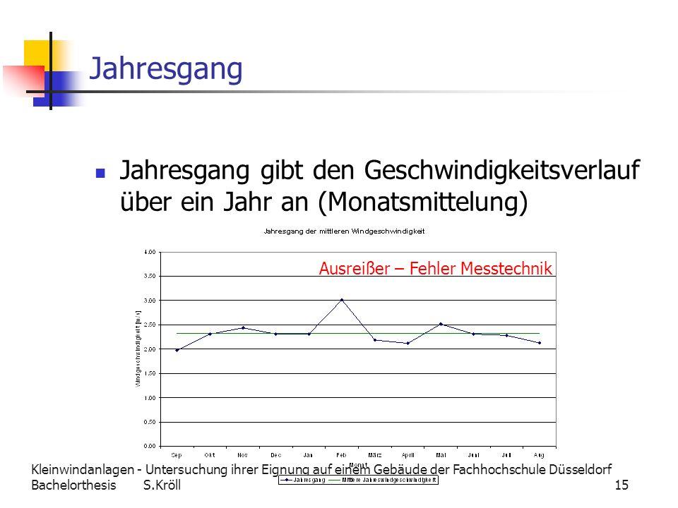 Kleinwindanlagen - Untersuchung ihrer Eignung auf einem Gebäude der Fachhochschule Düsseldorf Bachelorthesis S.Kröll 15 Jahresgang Jahresgang gibt den