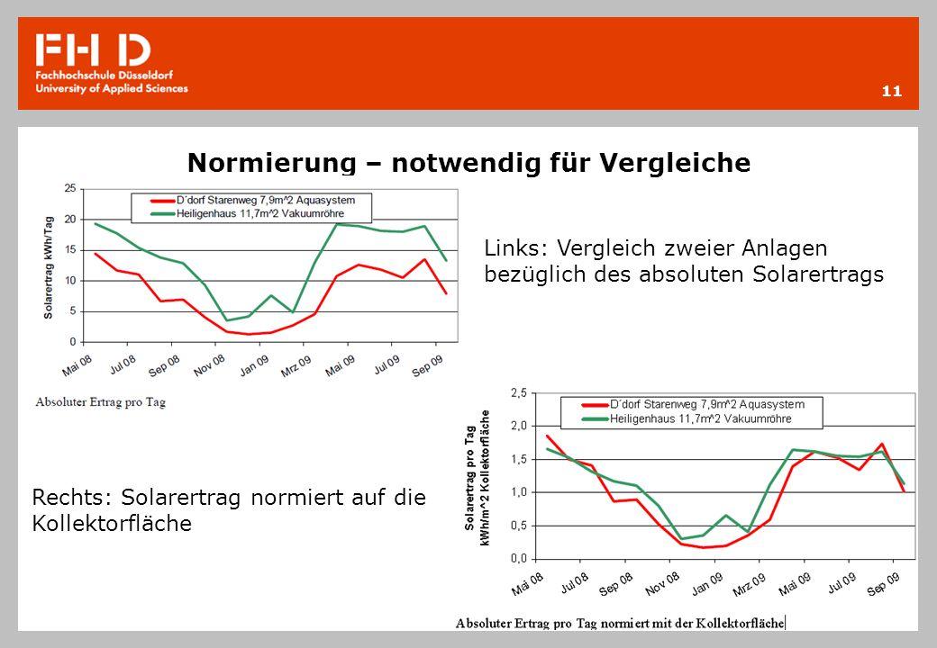 Normierung – notwendig für Vergleiche 11 Links: Vergleich zweier Anlagen bezüglich des absoluten Solarertrags Rechts: Solarertrag normiert auf die Kol