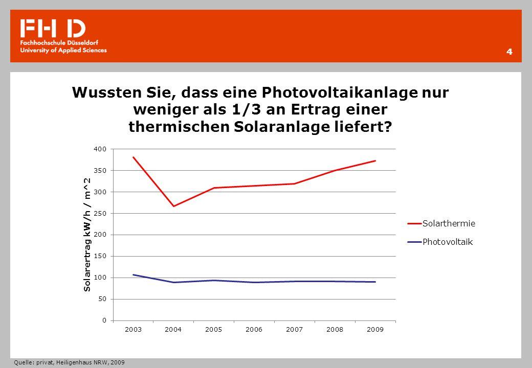 Wussten Sie, dass eine Photovoltaikanlage nur weniger als 1/3 an Ertrag einer thermischen Solaranlage liefert? 4 Quelle: privat, Heiligenhaus NRW, 200