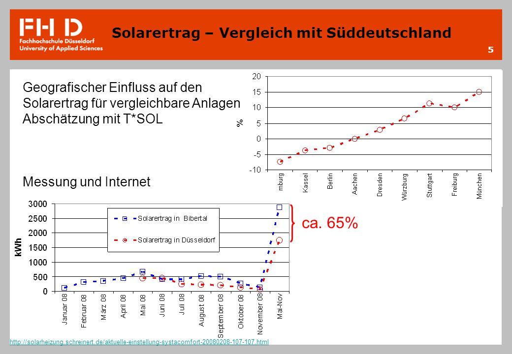 5 Solarertrag – Vergleich mit Süddeutschland ca. 65% Geografischer Einfluss auf den Solarertrag für vergleichbare Anlagen Abschätzung mit T*SOL Messun