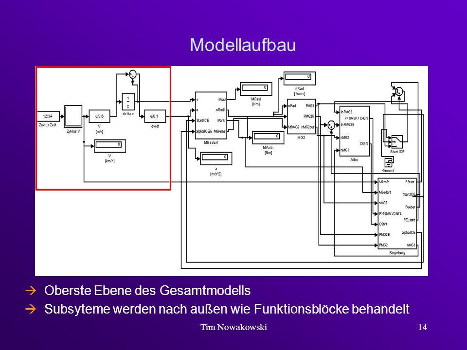 Tim Nowakowski14 Modellaufbau Oberste Ebene des Gesamtmodells Subsyteme werden nach außen wie Funktionsblöcke behandelt