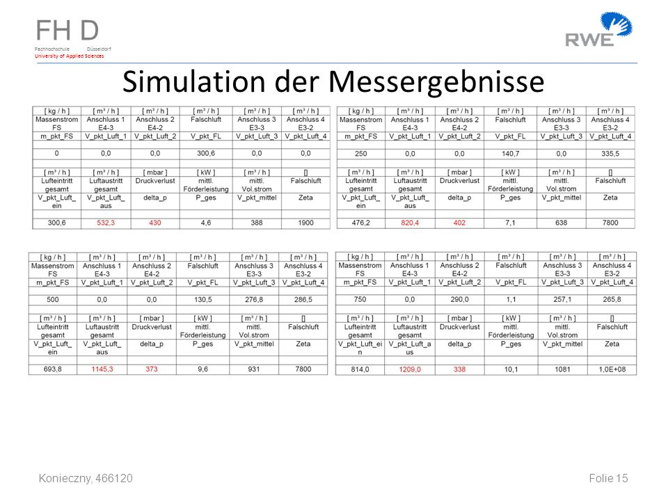 FH D Fachhochschule Düsseldorf University of Applied Sciences Simulation der Messergebnisse Konieczny, 466120 Folie 15